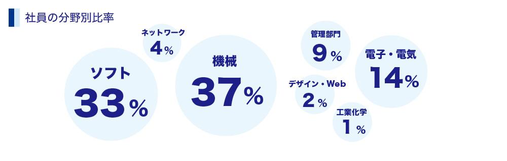 社員の分野別比率